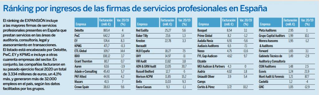 ranking servicios profesionales grupo etl global